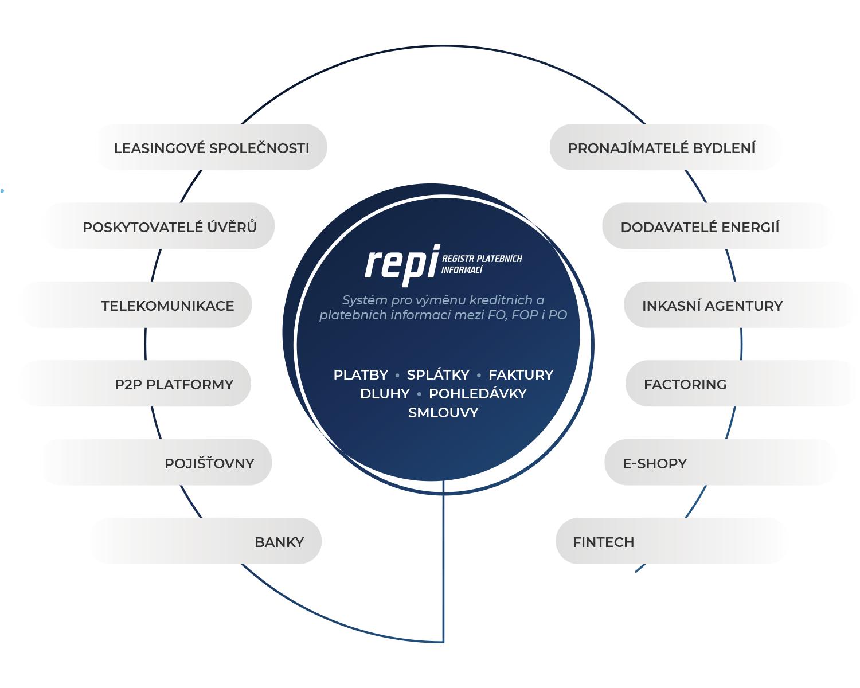 REPI - infografika světlá